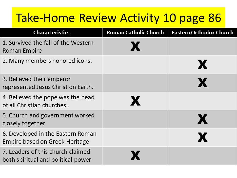 Take-Home Review Activity 10 page 86 CharacteristicsRoman Catholic ChurchEastern Orthodox Church 1. Survived the fall of the Western Roman Empire X 2.