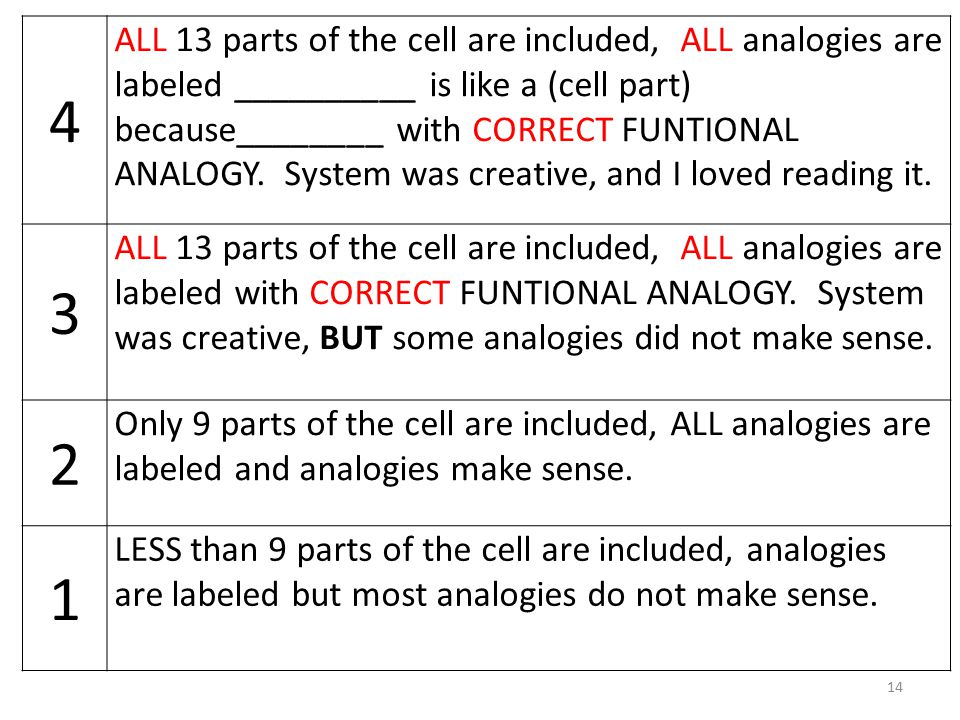 14 4 ALL 13 parts of the cell are included, ALL analogies are labeled __________ is like a (cell part) because________ with CORRECT FUNTIONAL ANALOGY.