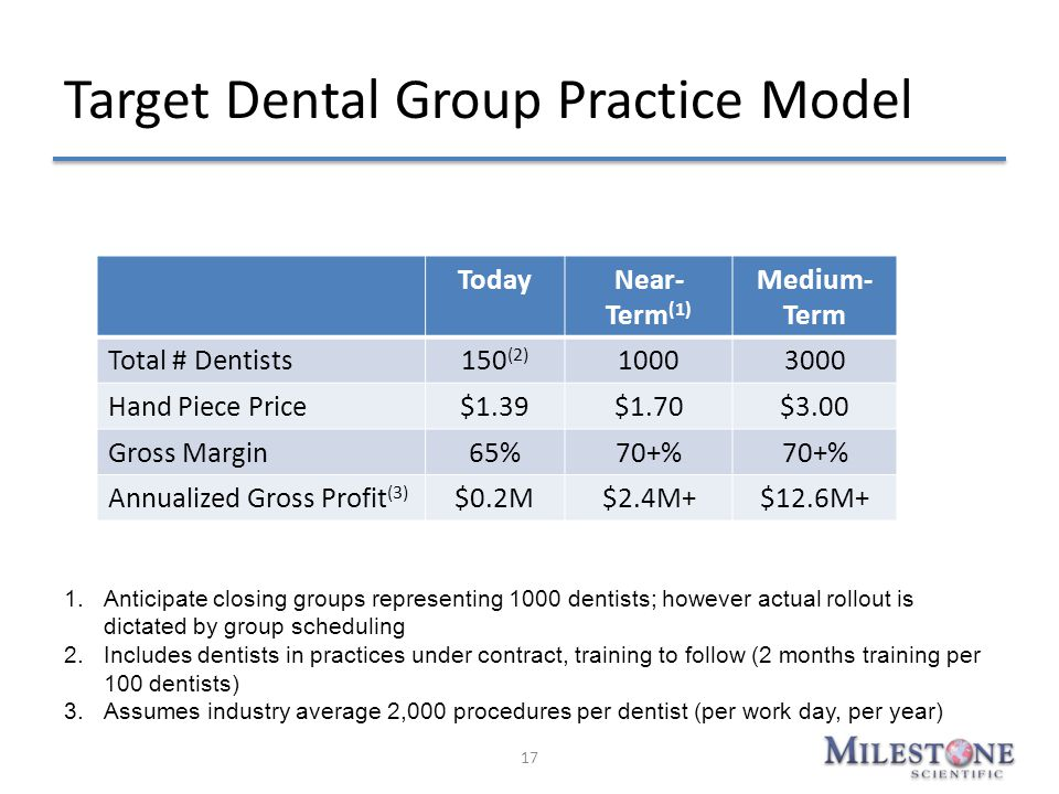 17 TodayNear- Term (1) Medium- Term Total # Dentists150 (2) 10003000 Hand Piece Price$1.39$1.70$3.00 Gross Margin65%70+% Annualized Gross Profit (3) $