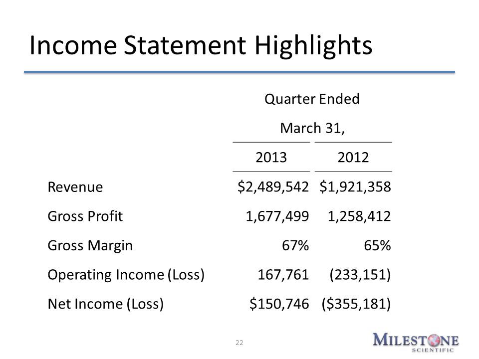 Income Statement Highlights 22 Quarter Ended March 31, 20132012 Revenue $2,489,542$1,921,358 Gross Profit 1,677,4991,258,412 Gross Margin67%65% Operat