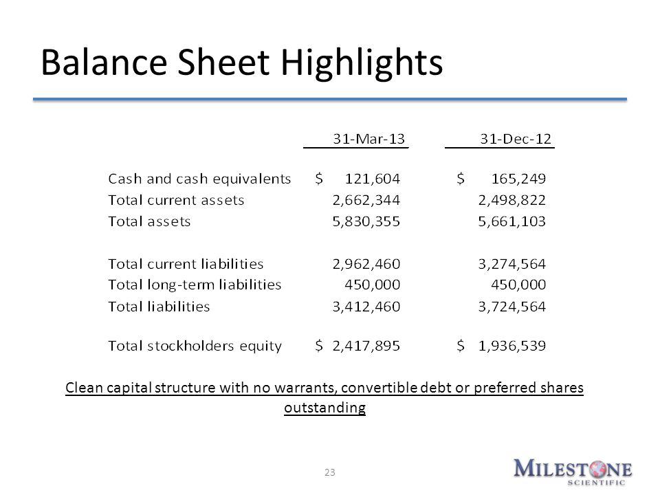Balance Sheet Highlights 23 Clean capital structure with no warrants, convertible debt or preferred shares outstanding