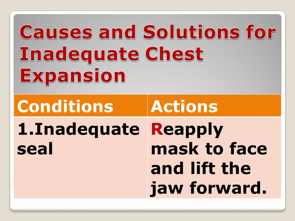 ConditionsActions 1.Inadequate seal Reapply mask to face and lift the jaw forward.