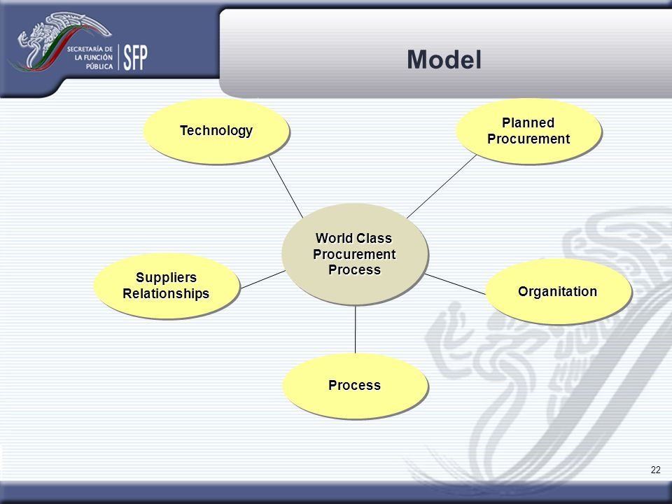 22 Model ProcessProcess PlannedProcurementPlannedProcurementTechnologyTechnology World Class Procurement Process World Class Procurement Process SuppliersRelationshipsSuppliersRelationships OrganitationOrganitation