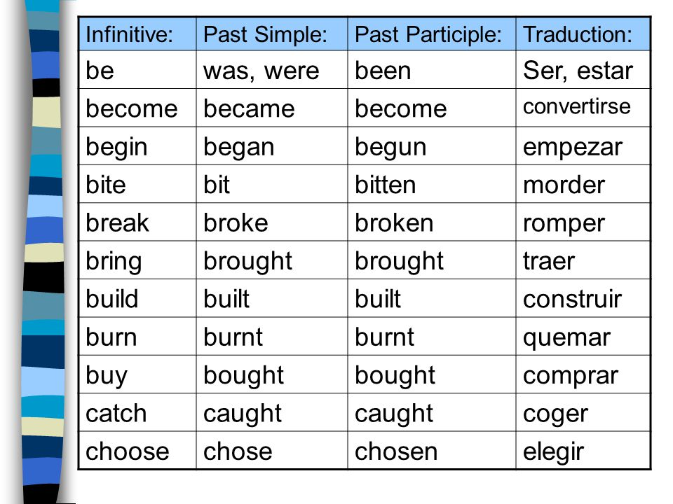 Infinitive:Past Simple:Past Participle:Traduction: bewas, werebeenSer, estar becomebecamebecome convertirse beginbeganbegunempezar bitebitbittenmorder