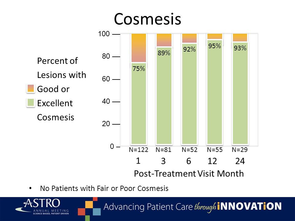 Cosmesis Percent of Lesions with Good or Excellent Cosmesis 1 312 Post-Treatment Visit Month 624 N=122N=81N=52N=55N=29 100 –– 80 –– 60 –– 40 –– 20 ––