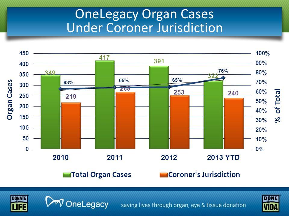 OneLegacy Organ Cases Under Coroner Jurisdiction