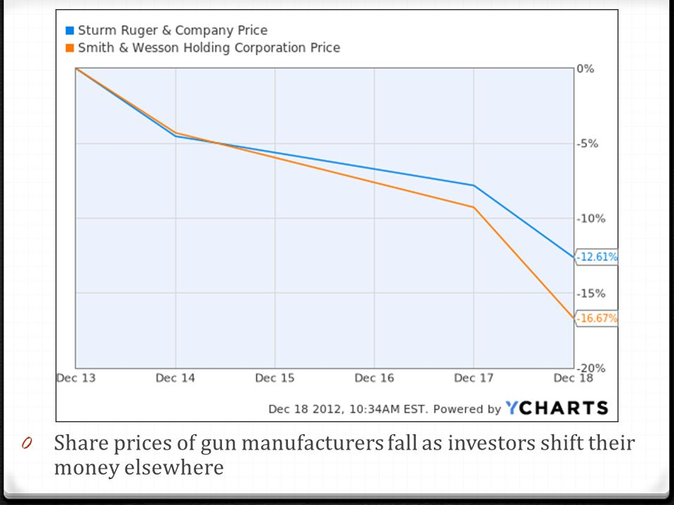 0 Share prices of gun manufacturers fall as investors shift their money elsewhere