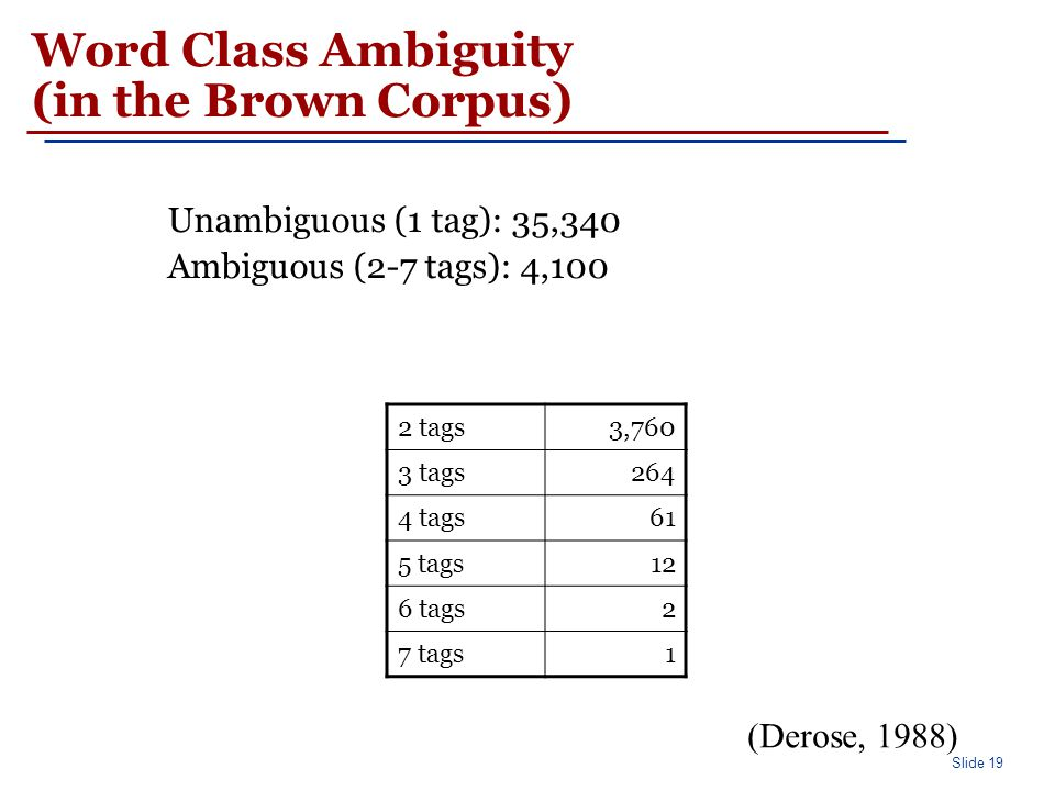 Slide 19 Word Class Ambiguity (in the Brown Corpus) Unambiguous (1 tag): 35,340 Ambiguous (2-7 tags): 4,100 2 tags3,760 3 tags264 4 tags61 5 tags12 6