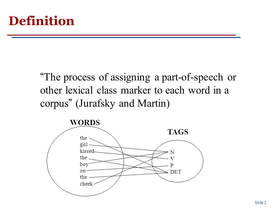 """Slide 2 Definition """" The process of assigning a part-of-speech or other lexical class marker to each word in a corpus """" (Jurafsky and Martin) the girl"""