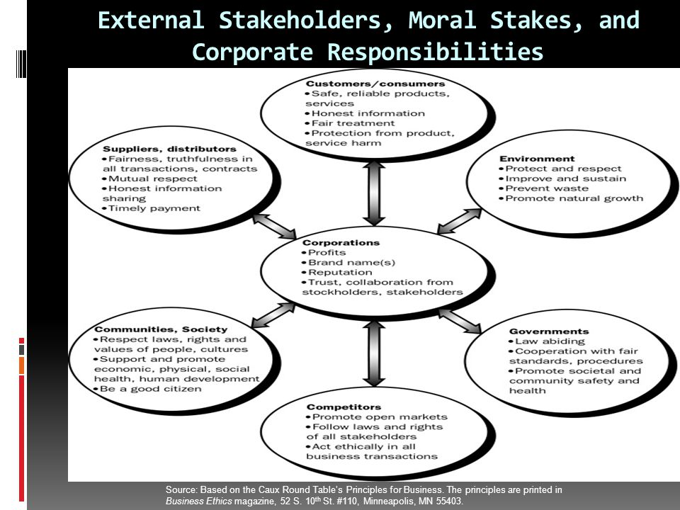 External Stakeholders, Moral Stakes, and Corporate Responsibilities Source: Based on the Caux Round Table's Principles for Business.