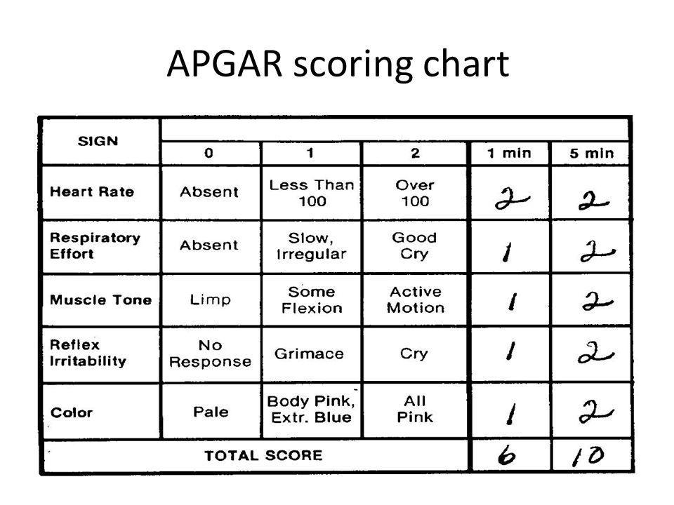 APGAR scoring chart