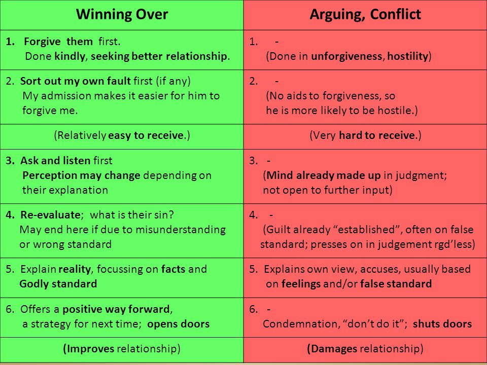 Winning OverArguing, Conflict 1.Forgive them first.