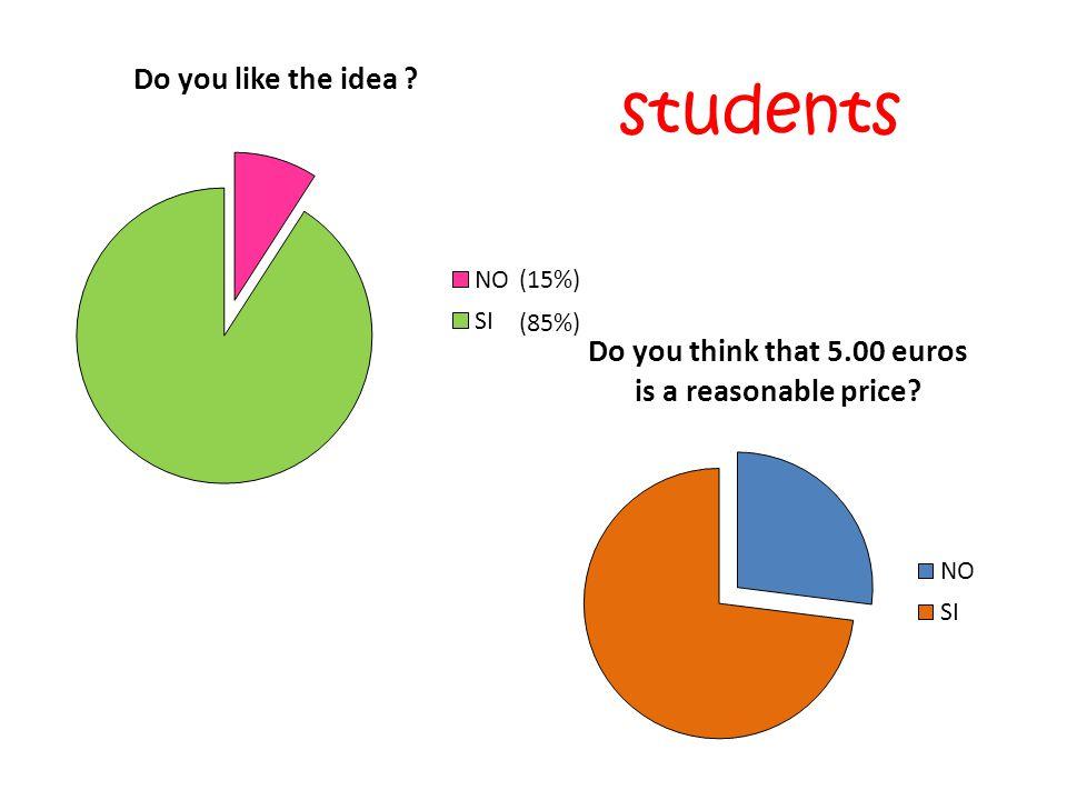 students (15%) (85%)