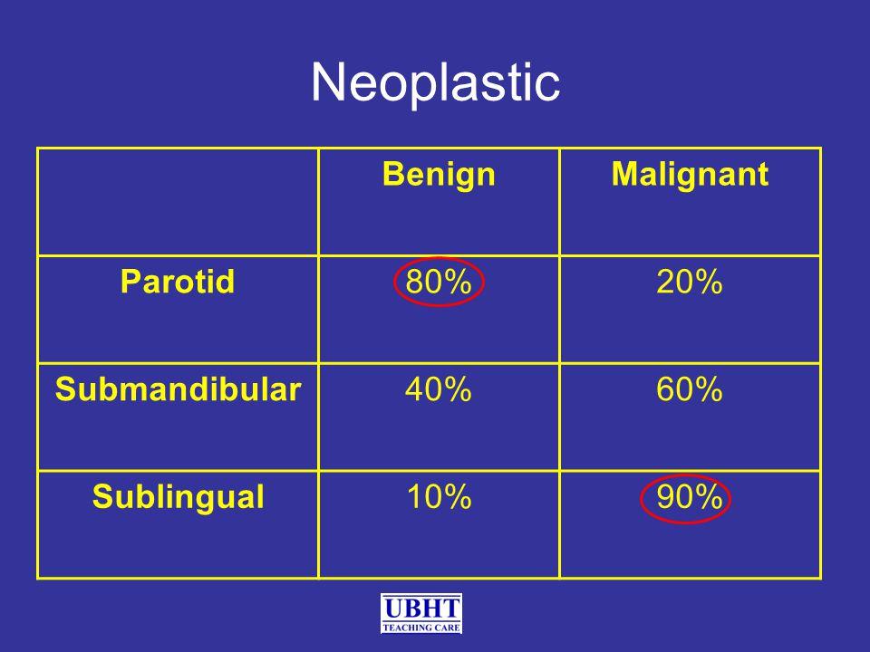 Neoplastic BenignMalignant Parotid80%20% Submandibular40%60% Sublingual10%90%