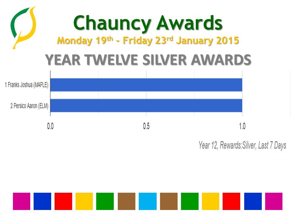 Chauncy Awards Monday 19 th - Friday 23 rd January 2015 YEAR ELEVEN SILVER AWARDS