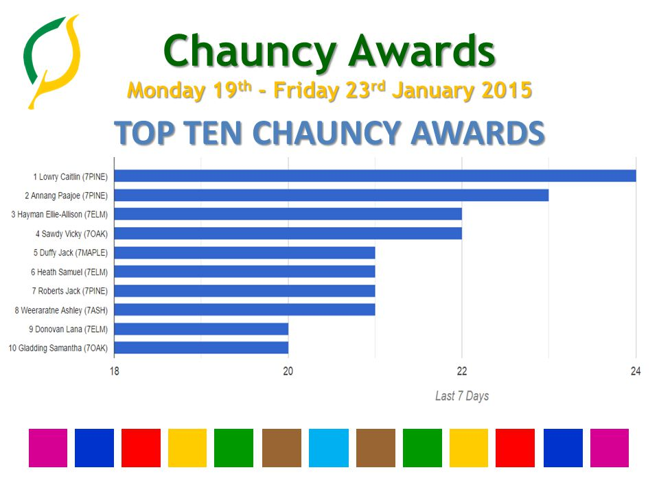 Chauncy Awards Monday 19 th - Friday 23 rd January 2015 WHOLE SCHOOL GOLD AWARDS 1 Bayford Aimee (7MAPLE) 2 Cheek Bailey (9BIR) 3 Costanza Amy (7BIR) 4 Davies Joshua (8ELM) 5 Fowler Ben (8ASH) 6 Hargrave Amy (7BIR) 7 Harris Molly (7BIR) 8 Hyatt Gemma (10ELM) 9 Knight Holly (7ASH) 10 Ling Haydn (7OAK)