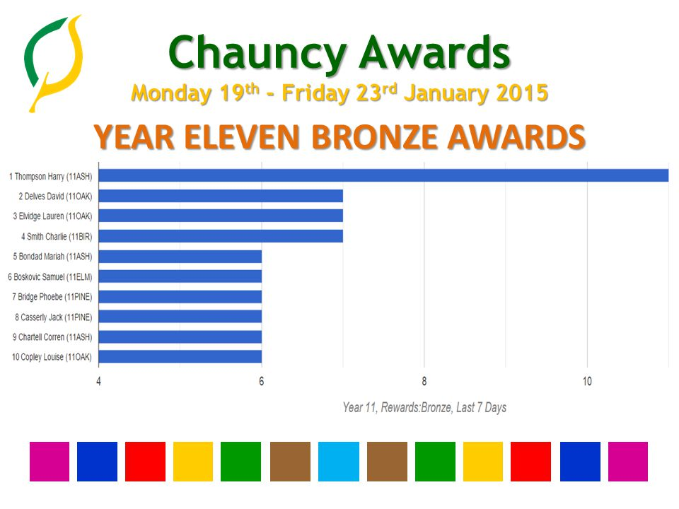 Chauncy Awards Monday 19 th - Friday 23 rd January 2015 YEAR TEN BRONZE AWARDS