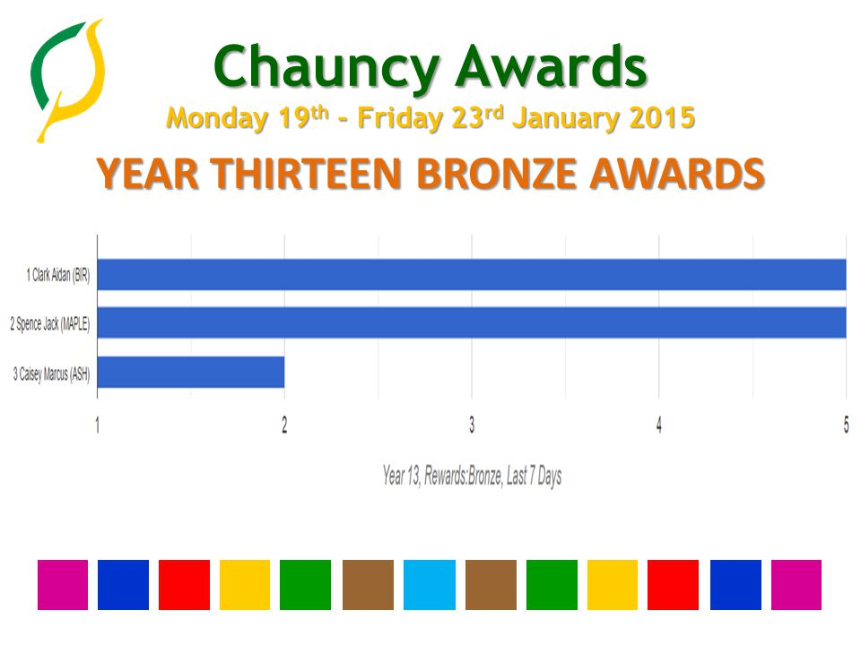Chauncy Awards Monday 19 th - Friday 23 rd January 2015 YEAR TWELVE BRONZE AWARDS