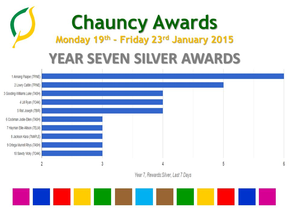 Chauncy Awards Monday 19 th - Friday 23 rd January 2015 YEAR THIRTEEN BRONZE AWARDS None this week