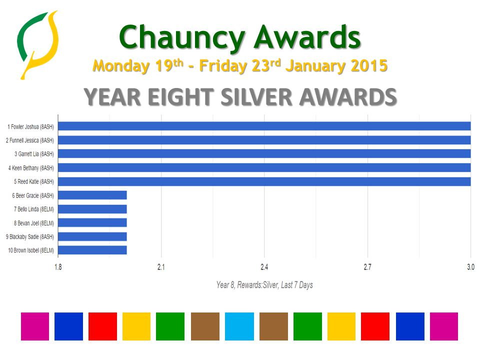 Chauncy Awards Monday 19 th - Friday 23 rd January 2015 YEAR SEVEN SILVER AWARDS