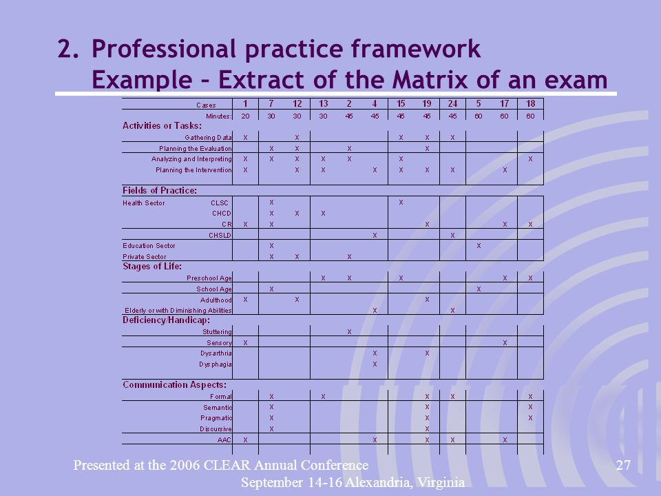 Presented at the 2006 CLEAR Annual Conference27 September 14-16 Alexandria, Virginia 2.Professional practice framework Example – Extract of the Matrix of an exam
