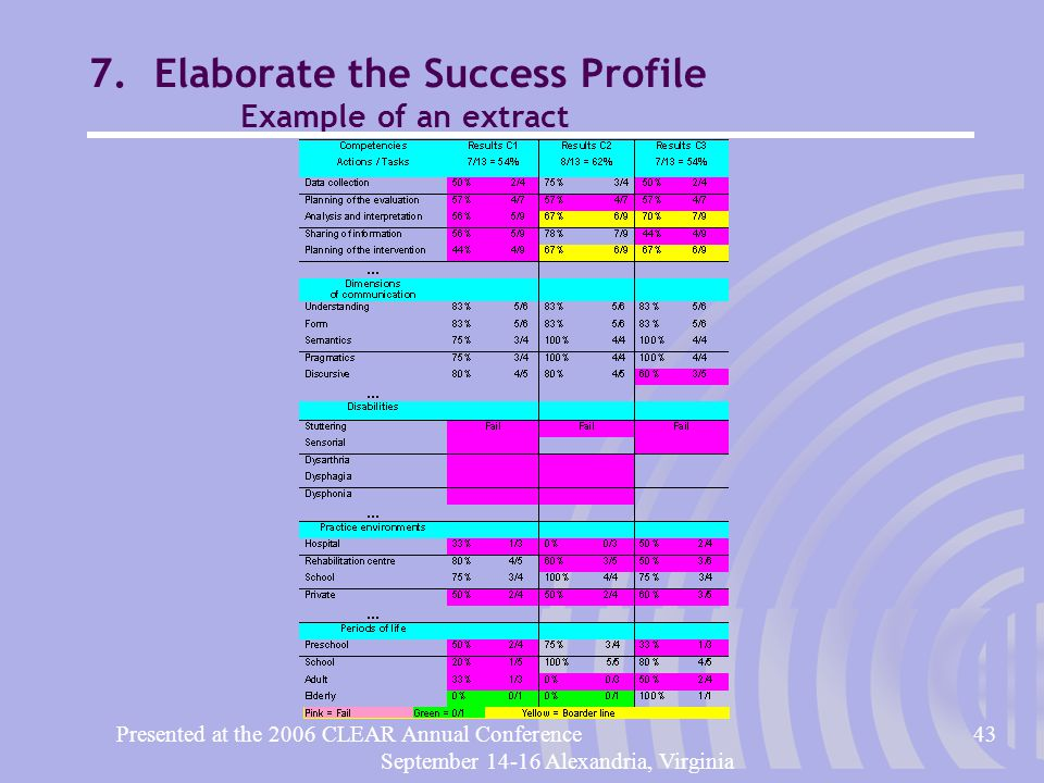 Presented at the 2006 CLEAR Annual Conference43 September 14-16 Alexandria, Virginia 7.Elaborate the Success Profile Example of an extract