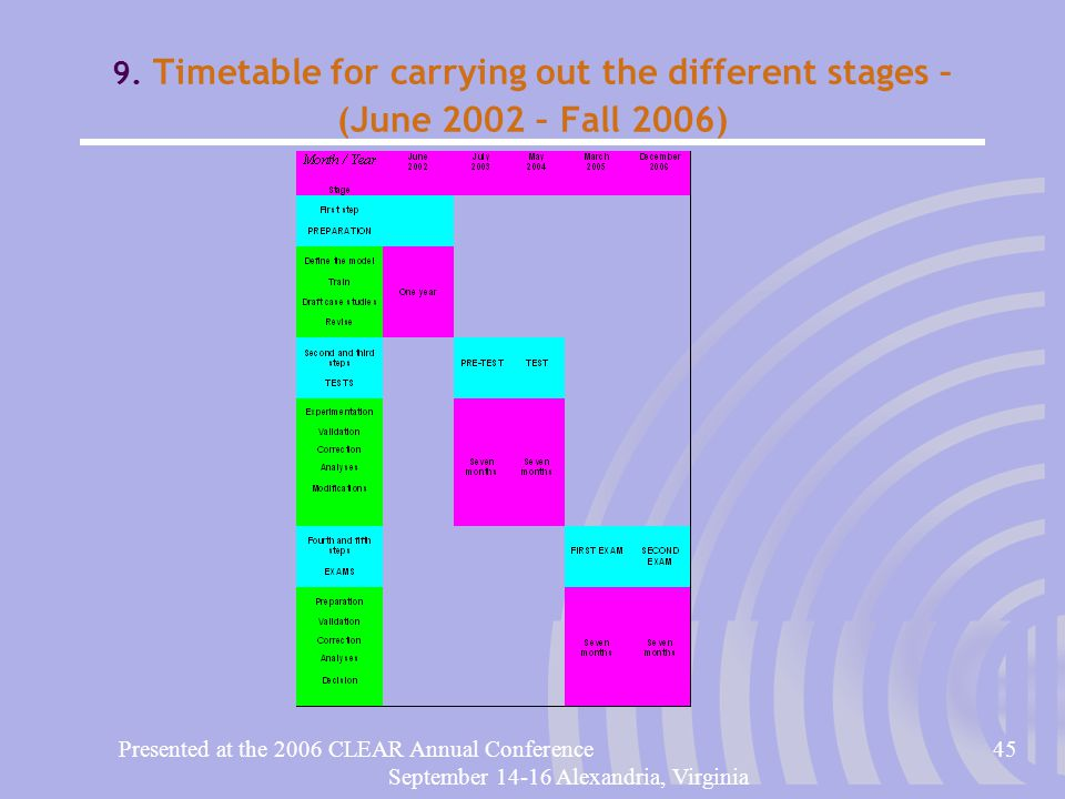 Presented at the 2006 CLEAR Annual Conference45 September 14-16 Alexandria, Virginia 9. Timetable for carrying out the different stages – (June 2002 –