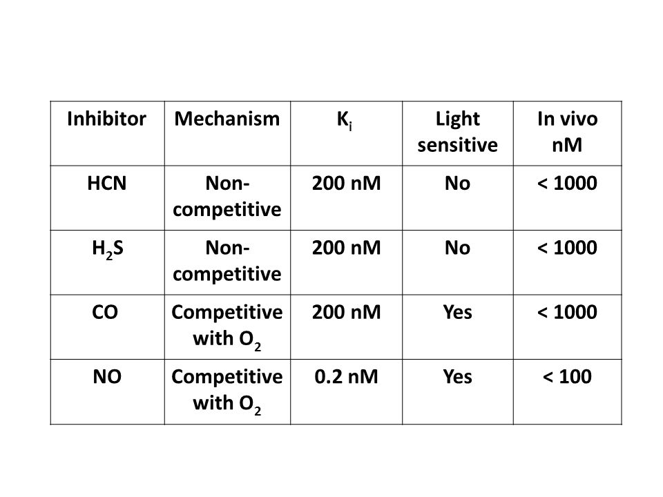 InhibitorMechanism K i Light sensitive In vivo nM HCNNon- competitive 200 nMNo< 1000 H 2 SNon- competitive 200 nMNo< 1000 COCompetitive with O 2 200 nMYes< 1000 NOCompetitive with O 2 0.2 nMYes< 100