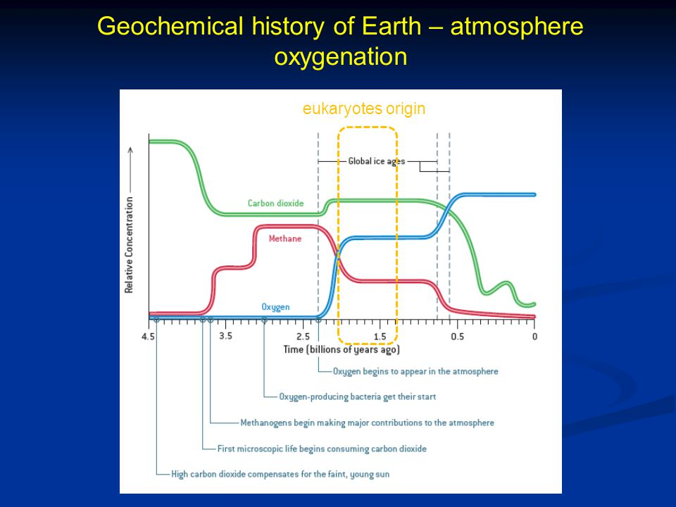 Geochemical history of Earth – atmosphere oxygenation eukaryotes origin