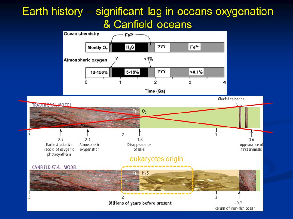 Earth history – significant lag in oceans oxygenation & Canfield oceans eukaryotes origin
