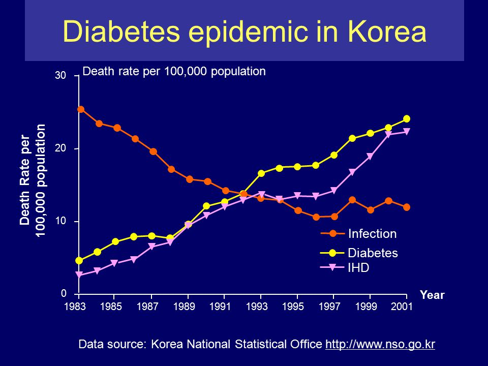 1983198519871989199119931995199719992001 0 10 20 30 Diabetes Infection IHD Year Death Rate per 100,000 population Death rate per 100,000 population Data source: Korea National Statistical Office http://www.nso.go.kr Diabetes epidemic in Korea