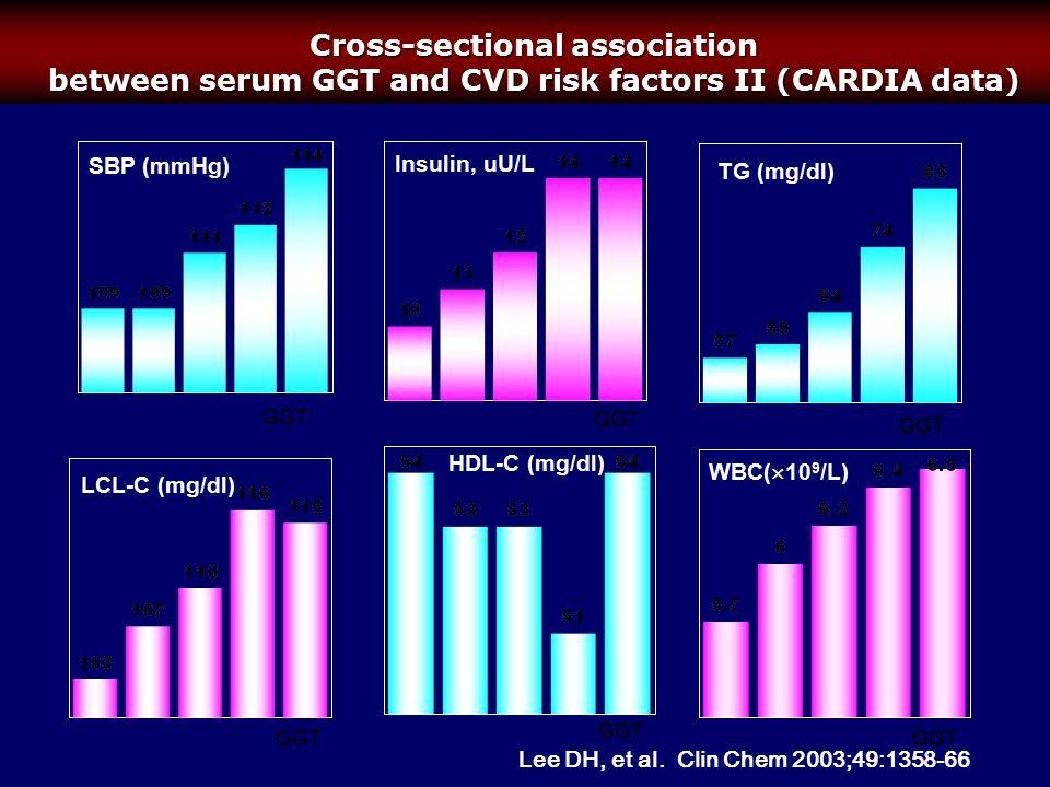 SBP (mmHg) Insulin, uU/L TG (mg/dl) LCL-C (mg/dl) HDL-C (mg/dl) WBC(  10 9 /L) Cross-sectional association between serum GGT and CVD risk factors II (CARDIA data) GGT Lee DH, et al.