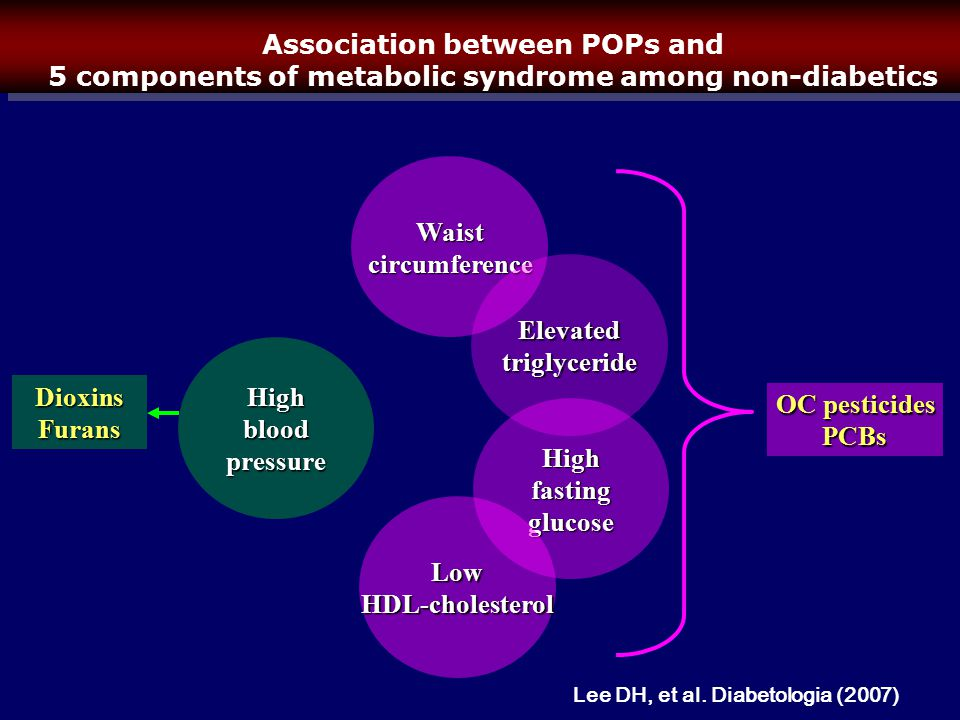 Association between POPs and 5 components of metabolic syndrome among non-diabetics Waistcircumference Highbloodpressure Highfastingglucose Elevatedtriglyceride LowHDL-cholesterol OC pesticides PCBs DioxinsFurans Lee DH, et al.