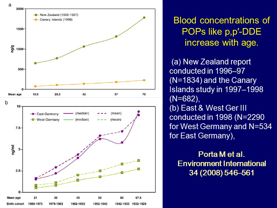 Blood concentrations of POPs like p,p′-DDE increase with age.
