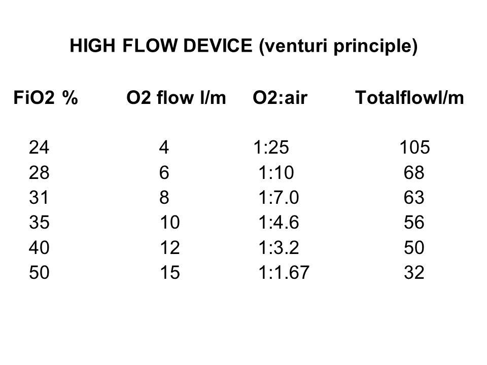 HIGH FLOW DEVICE (venturi principle) FiO2% O2 flow l/m 244 286 318 3510 4012 5015 O2:air Totalflowl/m 1:25 105 1:10 68 1:7.0 63 1:4.6 56 1:3.2 50 1:1.