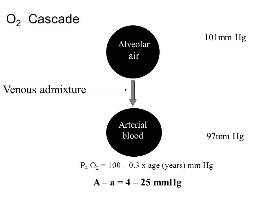 O 2 Cascade Venous admixture 101mm Hg Alveolar air Arterial blood 97mm Hg P a O 2 = 100 – 0.3 x age (years) mm Hg A – a = 4 – 25 mmHg