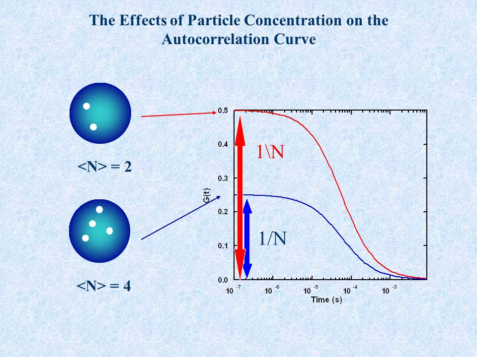 The Effects of Particle Concentration on the Autocorrelation Curve = 4 = 2 1/N 1\N
