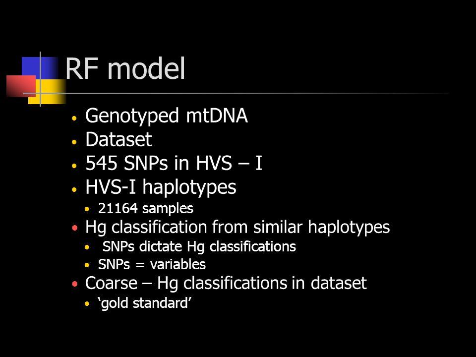 RF model Genotyped mtDNA Dataset 545 SNPs in HVS – I HVS-I haplotypes 21164 samples Hg classification from similar haplotypes SNPs dictate Hg classifications SNPs = variables Coarse – Hg classifications in dataset 'gold standard'
