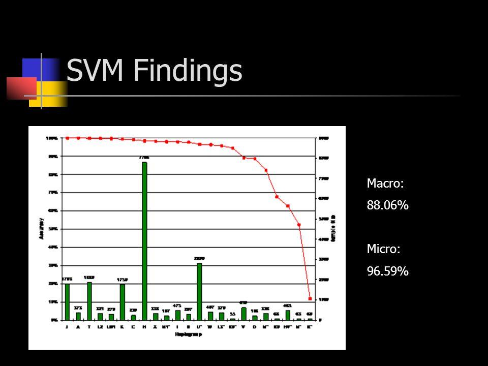 SVM Findings Macro: 88.06% Micro: 96.59%