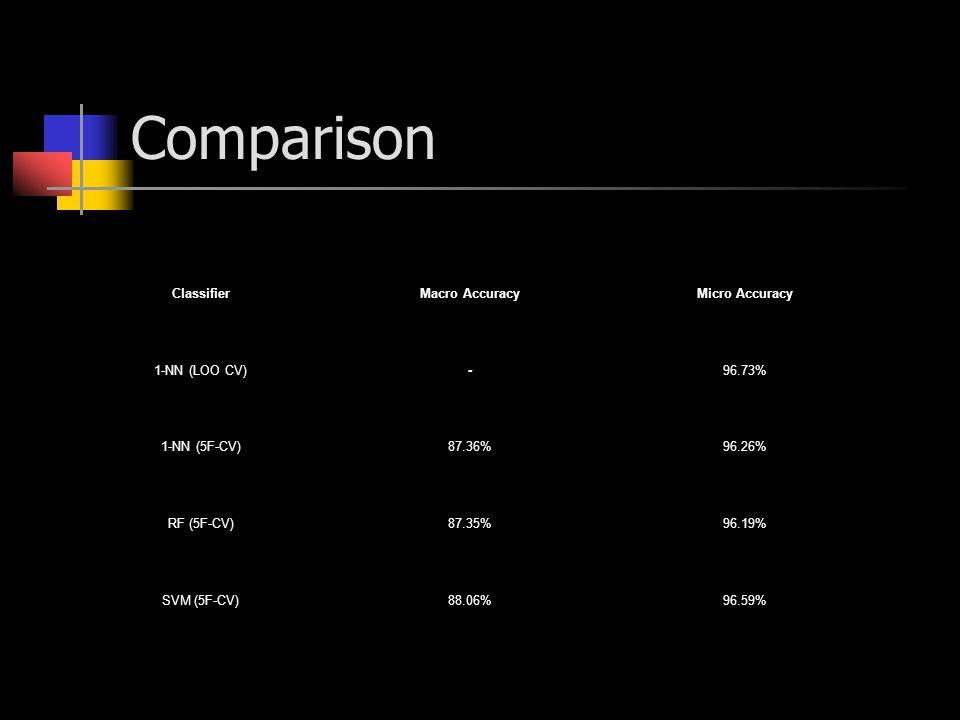 Comparison ClassifierMacro AccuracyMicro Accuracy 1-NN (LOO CV)-96.73% 1-NN (5F-CV)87.36%96.26% RF (5F-CV)87.35%96.19% SVM (5F-CV)88.06%96.59%