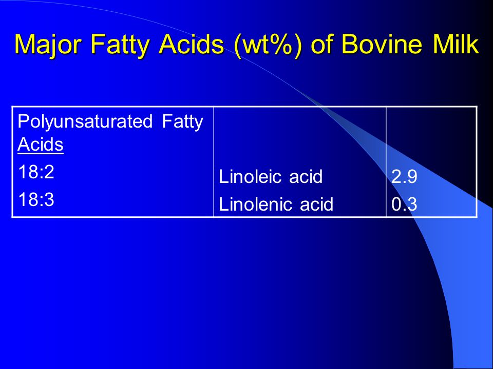 Major Fatty Acids (wt%) of Bovine Milk Polyunsaturated Fatty Acids 18:2 18:3 Linoleic acid Linolenic acid 2.9 0.3