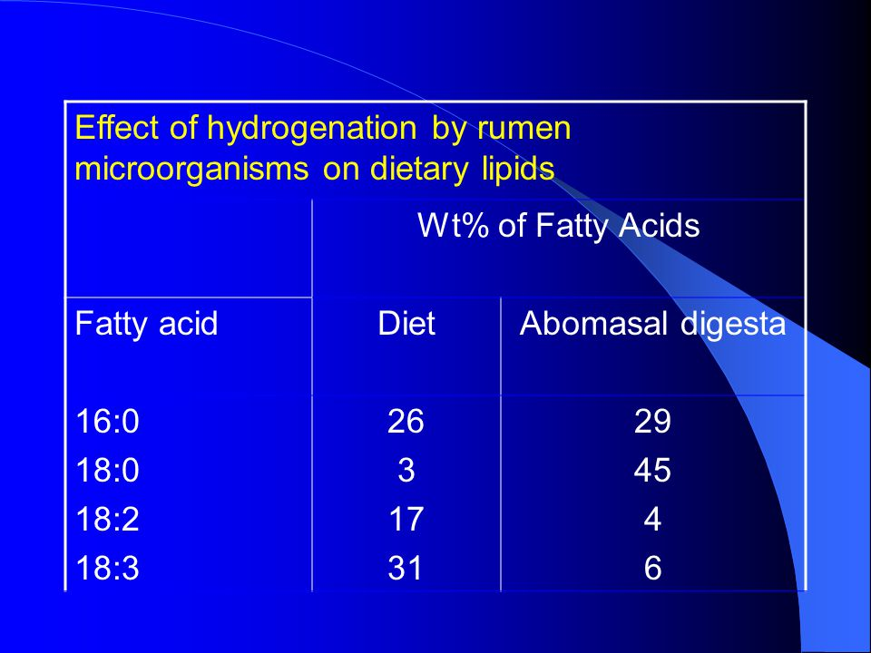 Effect of hydrogenation by rumen microorganisms on dietary lipids Wt% of Fatty Acids Fatty acidDietAbomasal digesta 16:0 18:0 18:2 18:3 26 3 17 31 29