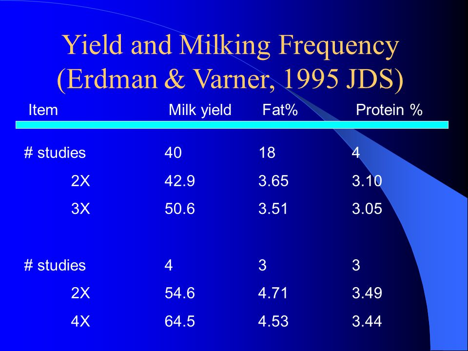 Yield and Milking Frequency (Erdman & Varner, 1995 JDS) ItemMilk yieldFat%Protein % # studies40184 2X42.93.653.10 3X50.63.513.05 # studies433 2X54.64.