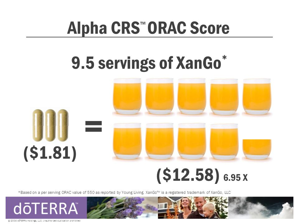 Alpha CRS ™ ORAC Score © 2008 dōTERRA Holdings, LLC, Unauthorized duplication prohibited 9.5 servings of XanGo * ($1.81) ($12.58) 6.95 X *Based on a per serving ORAC value of 550 as reported by Young Living.