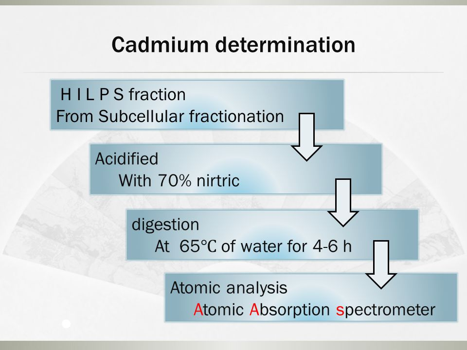 Cadmium determination Acidified With 70% nirtric digestion At 65 ℃ of water for 4-6 h Atomic analysis Atomic Absorption spectrometer H I L P S fraction From Subcellular fractionation