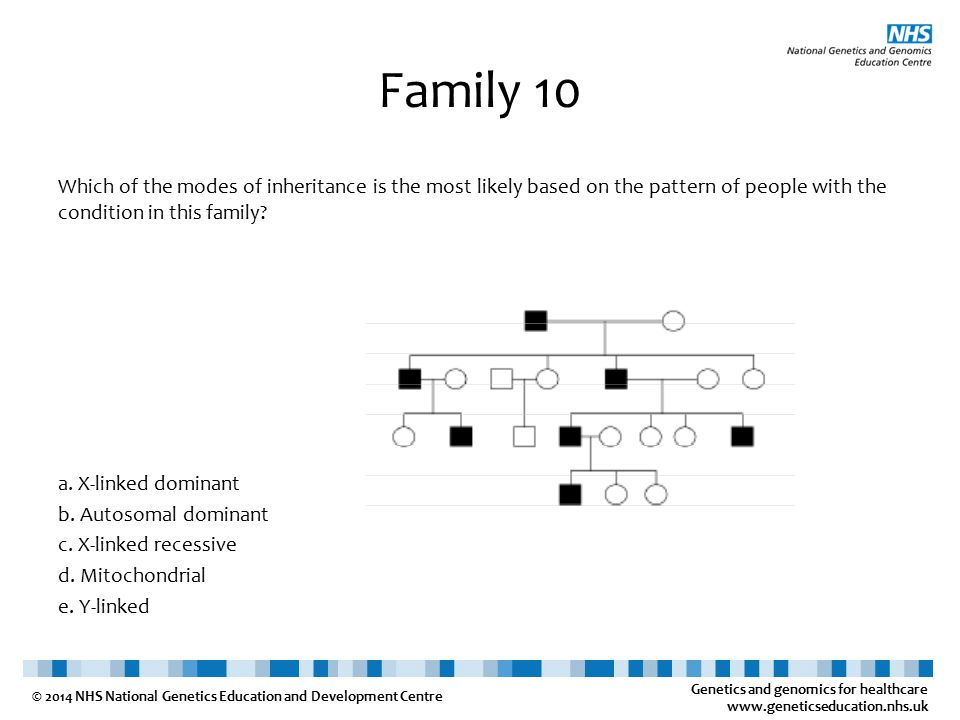 Genetics and genomics for healthcare www.geneticseducation.nhs.uk © 2014 NHS National Genetics Education and Development Centre Family 10 Which of the modes of inheritance is the most likely based on the pattern of people with the condition in this family.