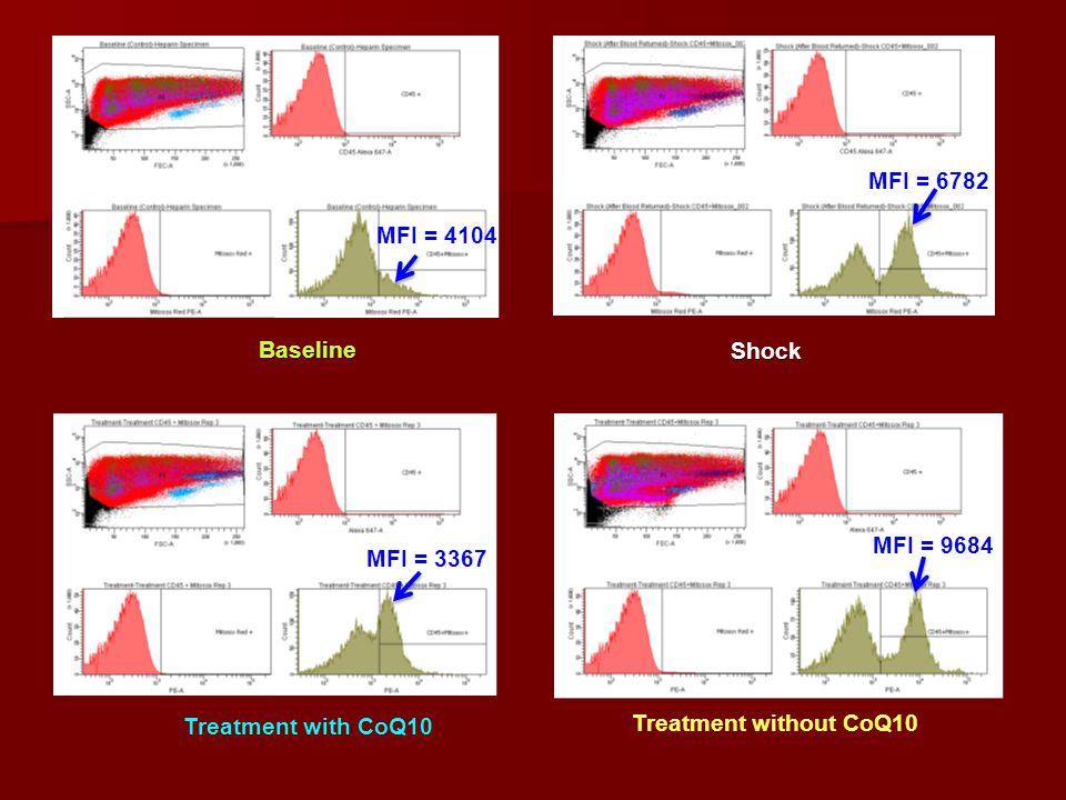 Treatment with CoQ10 MFI = 3367 Shock MFI = 6782 Baseline MFI = 4104 Treatment without CoQ10 MFI = 9684