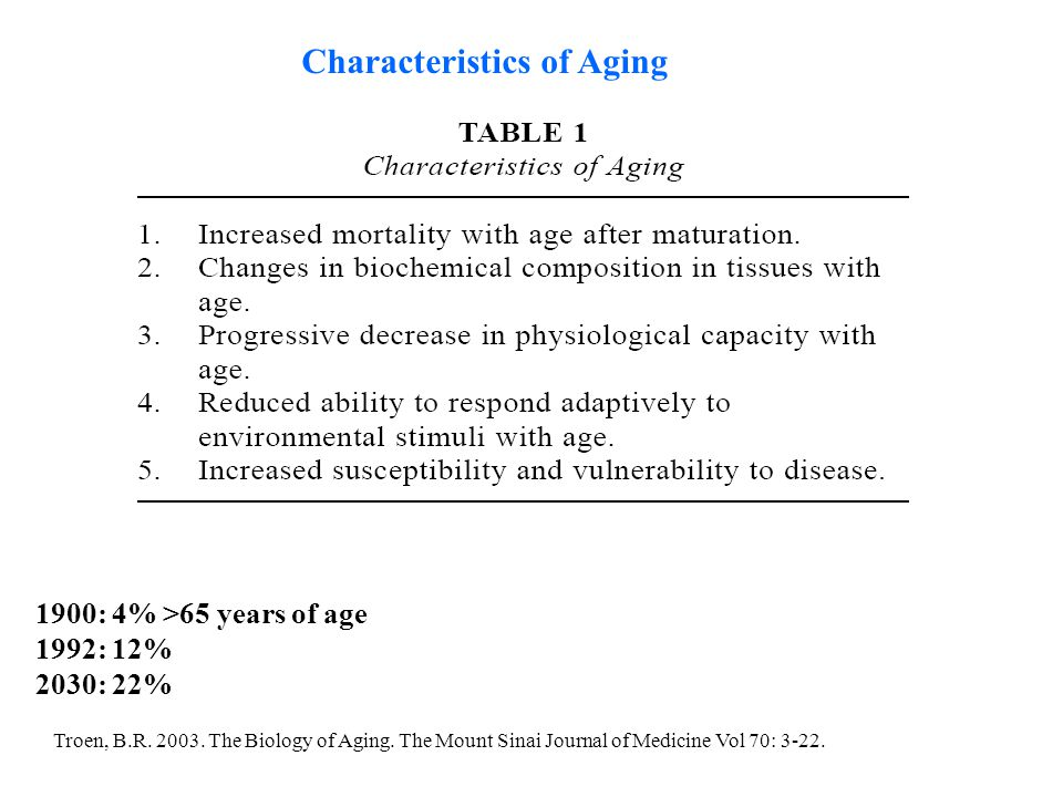 Troen, B.R. 2003. The Biology of Aging. The Mount Sinai Journal of Medicine Vol 70: 3-22. 1900: 4% >65 years of age 1992: 12% 2030: 22% Characteristic