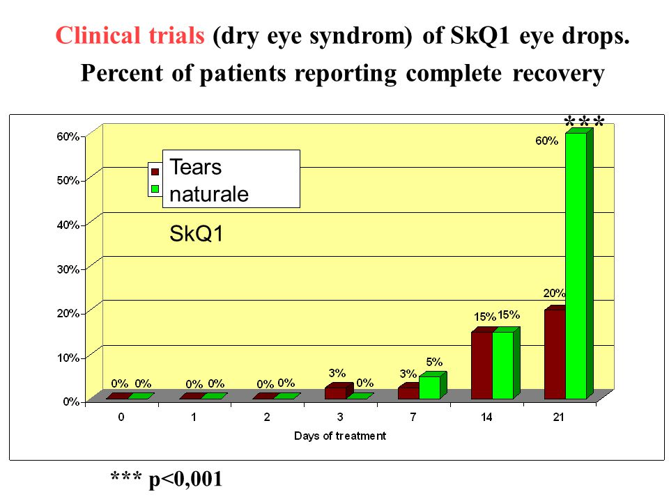 Clinical trials (dry eye syndrom) of SkQ1 eye drops.