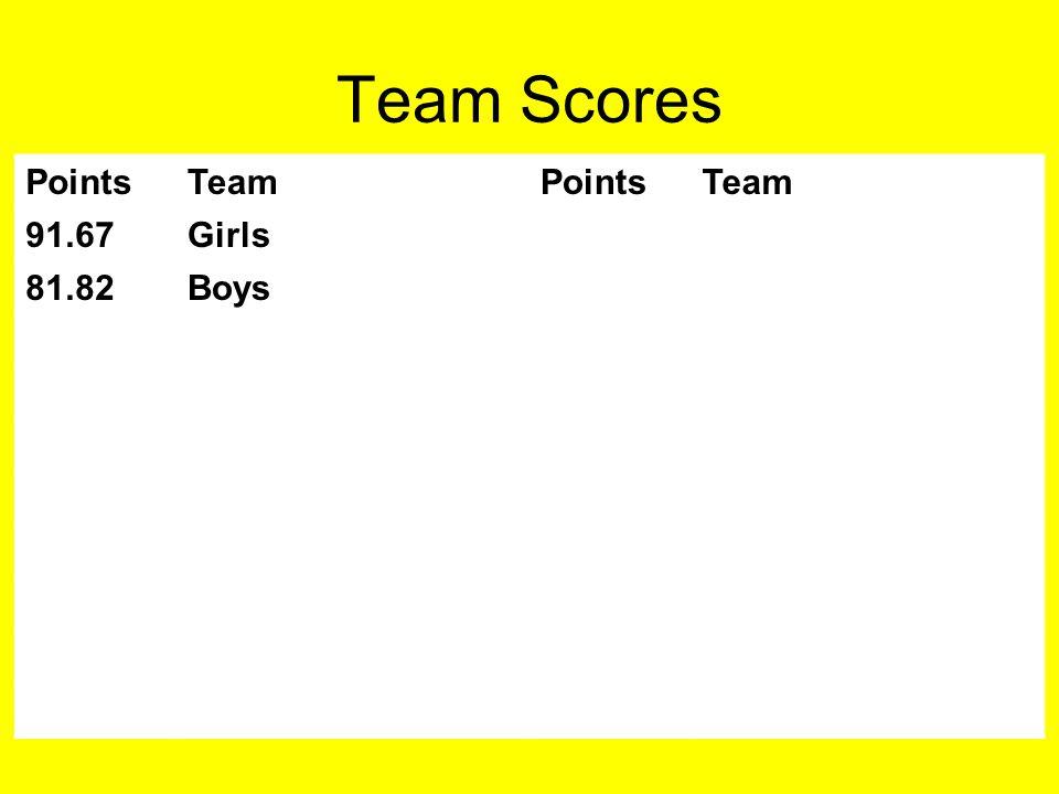 Team Scores PointsTeamPointsTeam 91.67Girls 81.82Boys